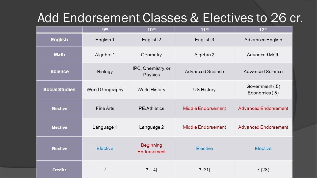 Add Endorsement Classes & Electives to 26 cr.