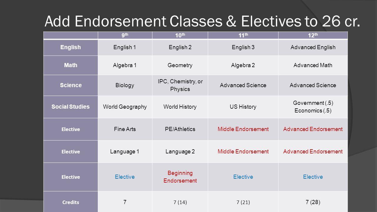 Add Endorsement Classes & Electives to 26 cr. 9 th 10 th 11 th 12 th English English 1English 2English 3Advanced English Math Algebra 1GeometryAlgebra
