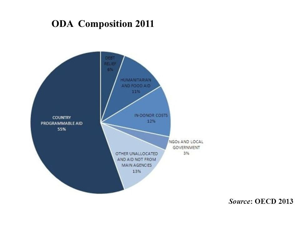 ODA Composition 2011 Source: OECD 2013