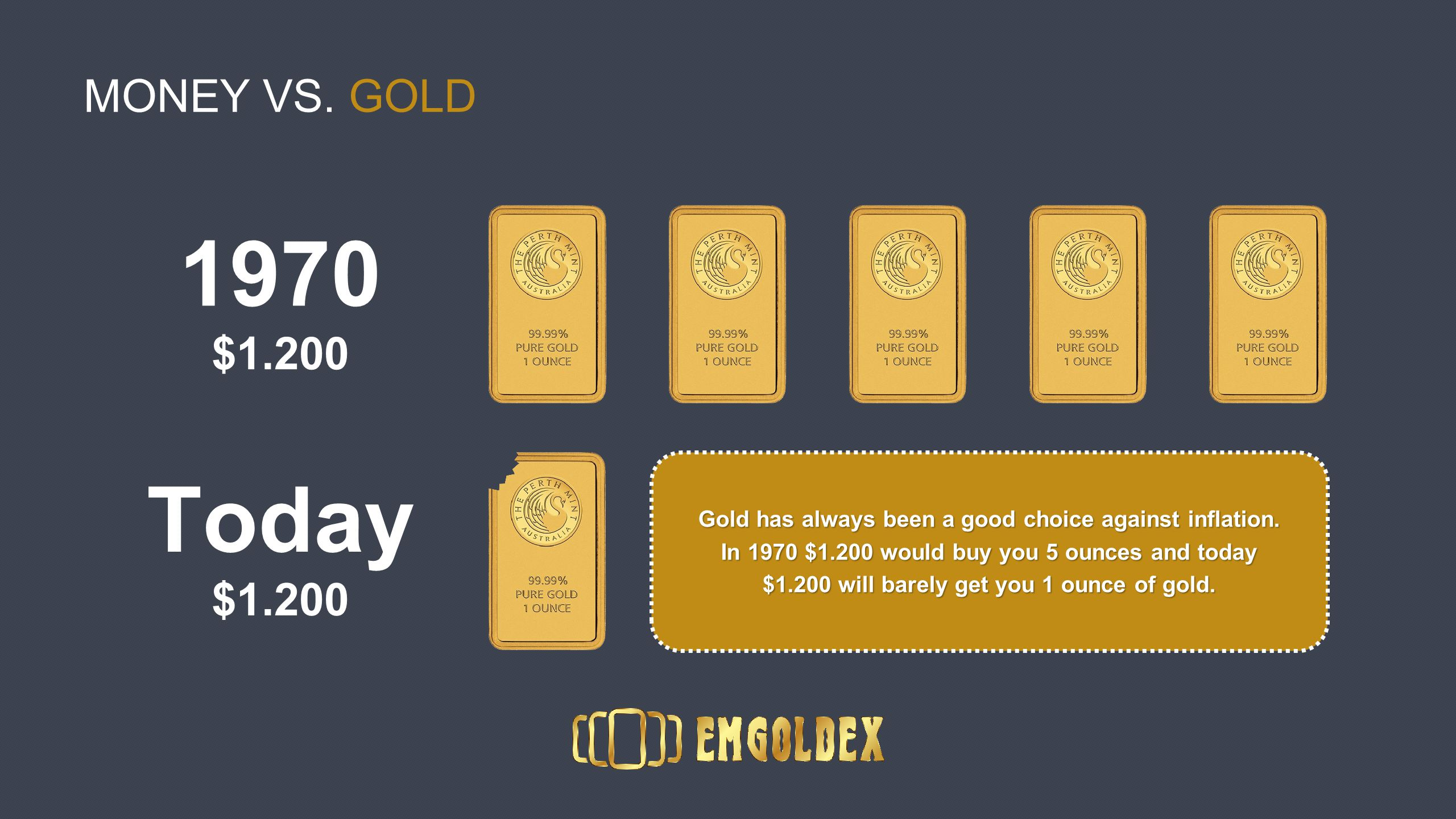 MONEY VS. GOLD Gold has always been a good choice against inflation.