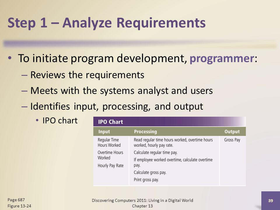 Step 1 – Analyze Requirements To initiate program development, programmer: – Reviews the requirements – Meets with the systems analyst and users – Identifies input, processing, and output IPO chart Discovering Computers 2011: Living in a Digital World Chapter 13 39 Page 687 Figure 13-24