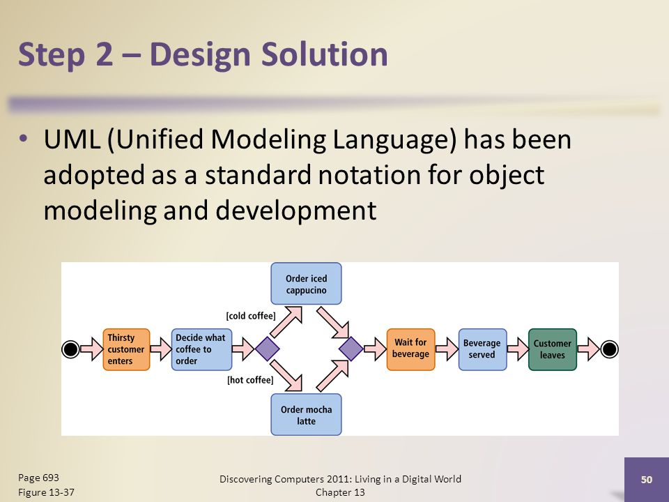 Step 2 – Design Solution UML (Unified Modeling Language) has been adopted as a standard notation for object modeling and development Discovering Computers 2011: Living in a Digital World Chapter 13 50 Page 693 Figure 13-37