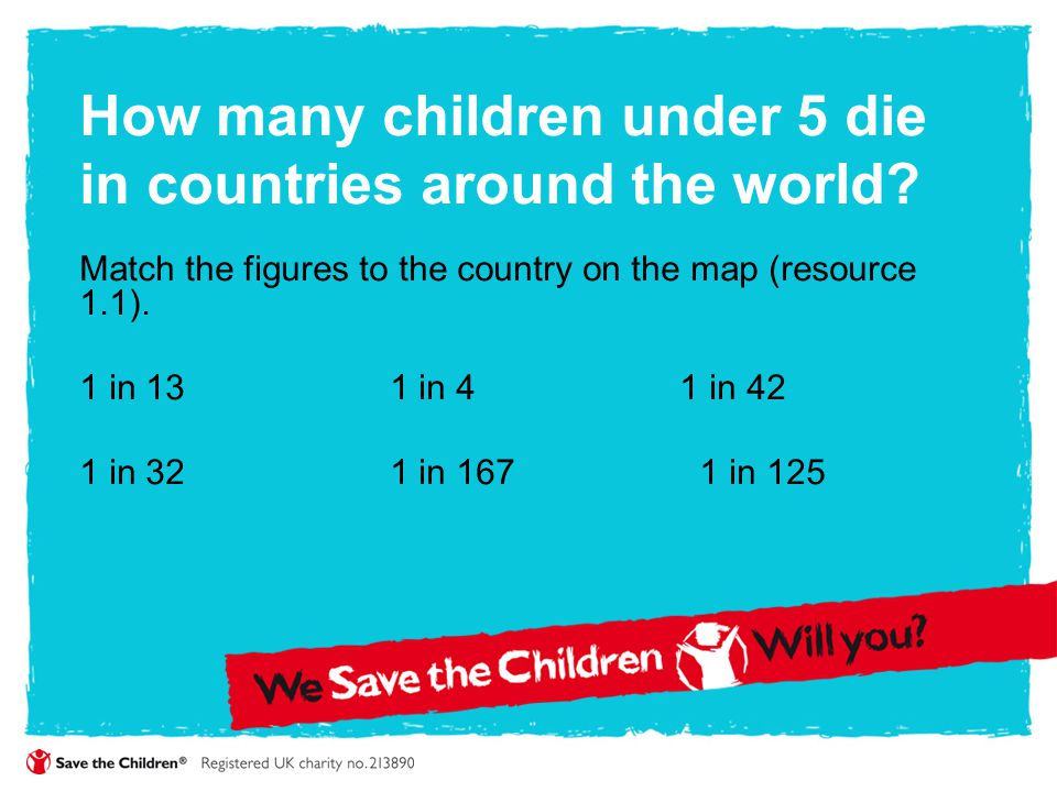 How many children under 5 die in countries around the world? Match the figures to the country on the map (resource 1.1). 1 in 13 1 in 4 1 in 42 1 in 3