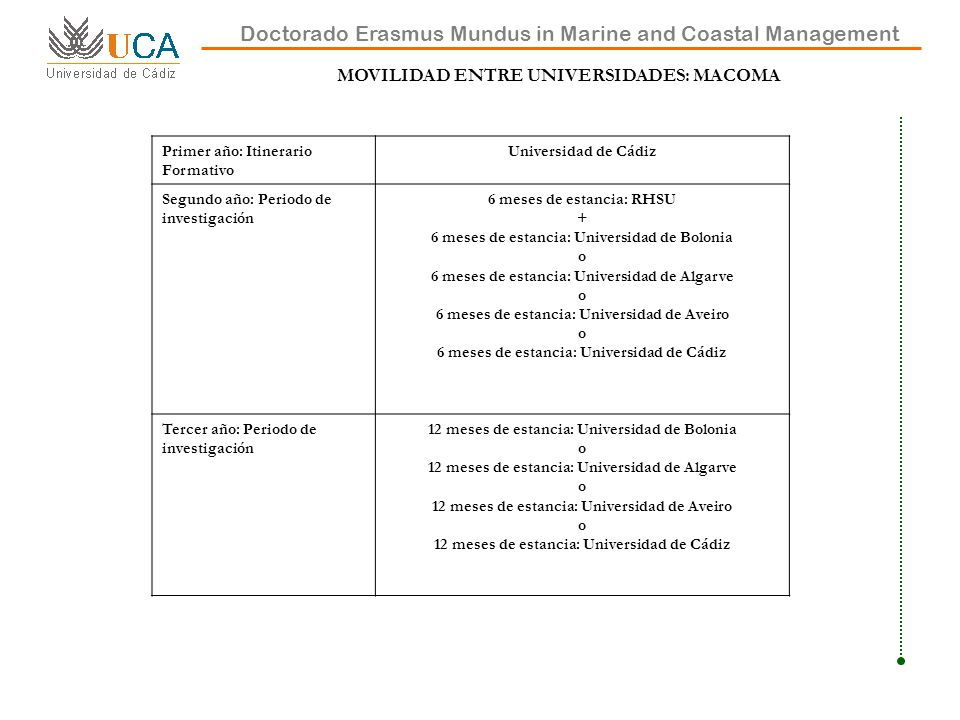 MOVILIDAD ENTRE UNIVERSIDADES: MACOMA Doctorado Erasmus Mundus in Marine and Coastal Management Primer año: Itinerario Formativo Universidad de Cádiz Segundo año: Periodo de investigación 6 meses de estancia: RHSU + 6 meses de estancia: Universidad de Bolonia o 6 meses de estancia: Universidad de Algarve o 6 meses de estancia: Universidad de Aveiro o 6 meses de estancia: Universidad de Cádiz Tercer año: Periodo de investigación 12 meses de estancia: Universidad de Bolonia o 12 meses de estancia: Universidad de Algarve o 12 meses de estancia: Universidad de Aveiro o 12 meses de estancia: Universidad de Cádiz
