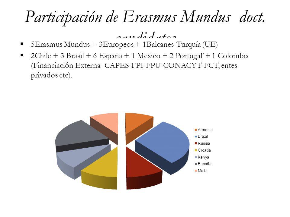 Participación de Erasmus Mundus doct. candidates  5Erasmus Mundus + 3Europeos + 1Balcanes-Turquía (UE)  2Chile + 3 Brasil + 6 España + 1 Mexico + 2