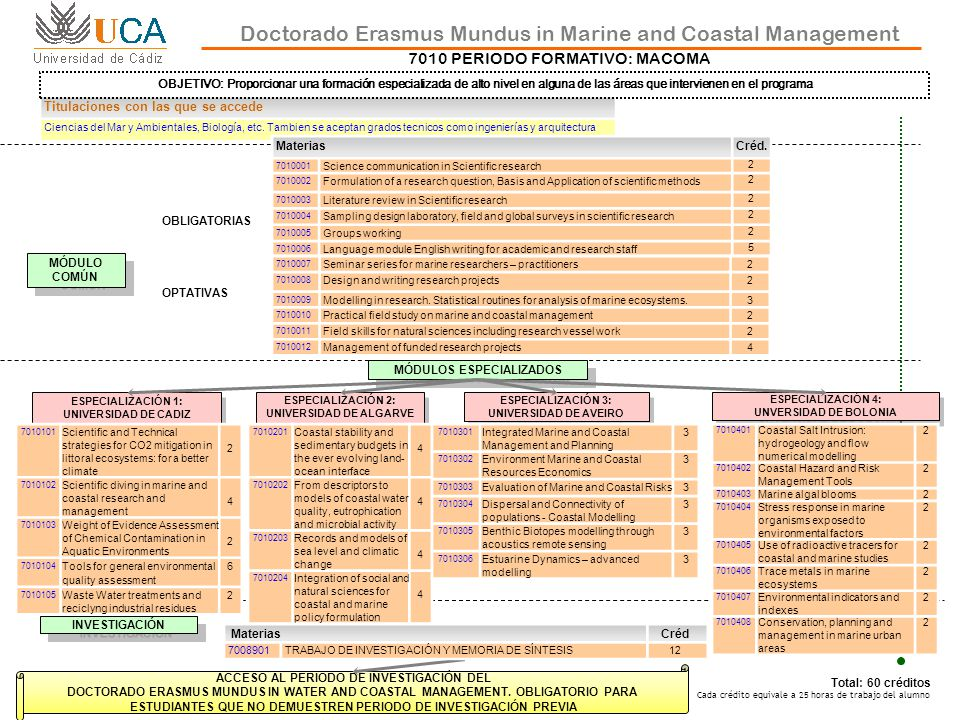 DOCTORADO ERASMUS MUNDUS IN MARINE AND COASTAL MANAGEMENT Total: 120 créditos Cada crédito equivale a 25 horas de trabajo del alumno 7010 PERIODO DE INVESTIGACIÓN: MACOMA Doctorado Erasmus Mundus in Marine and Coastal Management ESPECIALIZACIÓN 1: UNIVERSIDAD DE CADIZ ESPECIALIZACIÓN 1: UNIVERSIDAD DE CADIZ ESPECIALIZACIÓN 2: UNIVERSIDAD DE ALGARVE ESPECIALIZACIÓN 3: UNIVERSIDAD DE AVEIRO ESPECIALIZACIÓN 4: UNVERSIDAD DE BOLONIA LINEAS DE INVESTIGACIÓN Carbon capture and storage (CCS) in marine and coastal environments Bioaccumulation and bioavailability of contaminants in marine and coastal environments Environmental quality assessment based on weight-of-evidence approaches Marine Renewable Energy (The marine and coastal environment for Food and Rural Development.) Dredged material characterization and management Operational Oceanograpy in Marine and Coastal Management Sensitive tools for marine and coastal environmental quality assessment Assessing the effect nutrient sources and water quality on the natural stable isotope ratios of marine macrophytes.