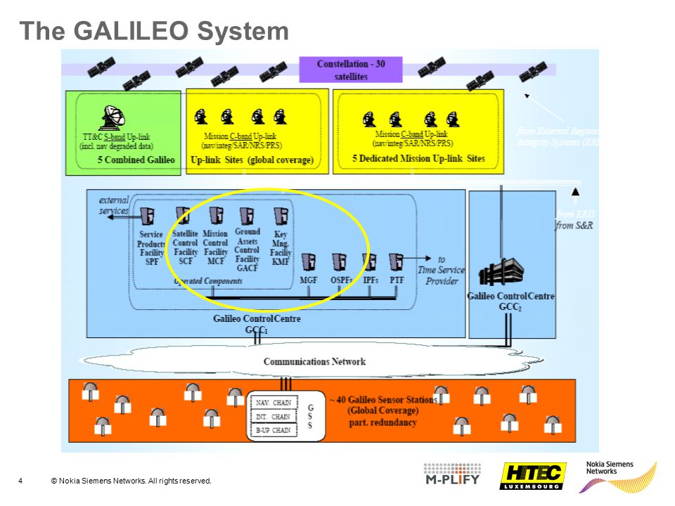 4© Nokia Siemens Networks. All rights reserved. The GALILEO System