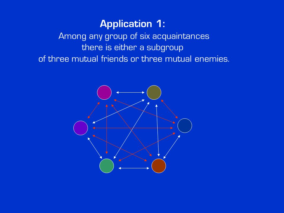 Application 1: Among any group of six acquaintances there is either a subgroup of three mutual friends or three mutual enemies.