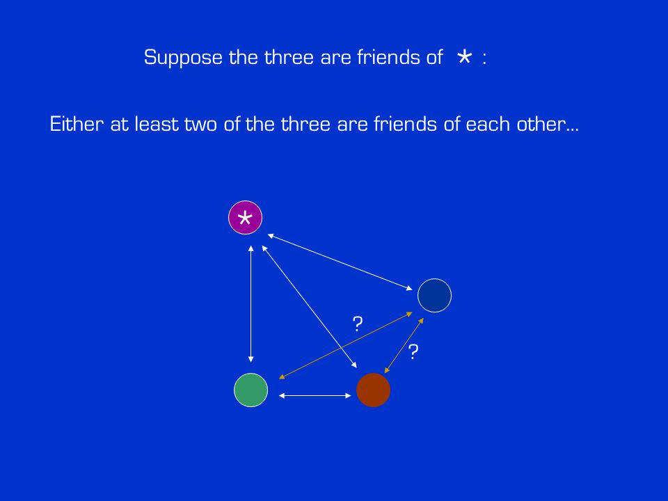 ? ? Either at least two of the three are friends of each other… * Suppose the three are friends of : *