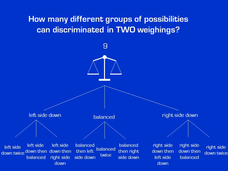 How many different groups of possibilities can discriminated in TWO weighings? 9 left side downright side down balanced left side down twice balanced