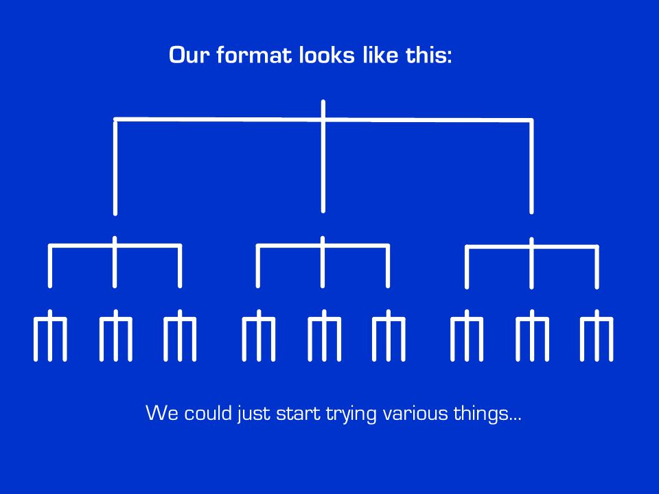 Our format looks like this: We could just start trying various things…