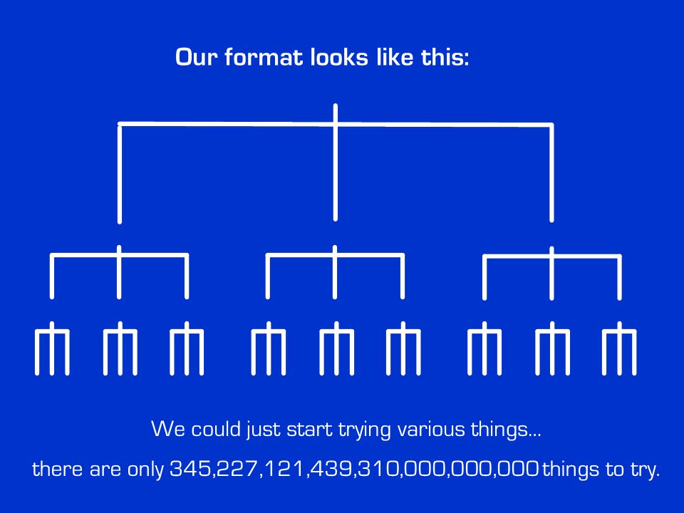 Our format looks like this: We could just start trying various things… there are only 345,227,121,439,310,000,000,000 things to try.