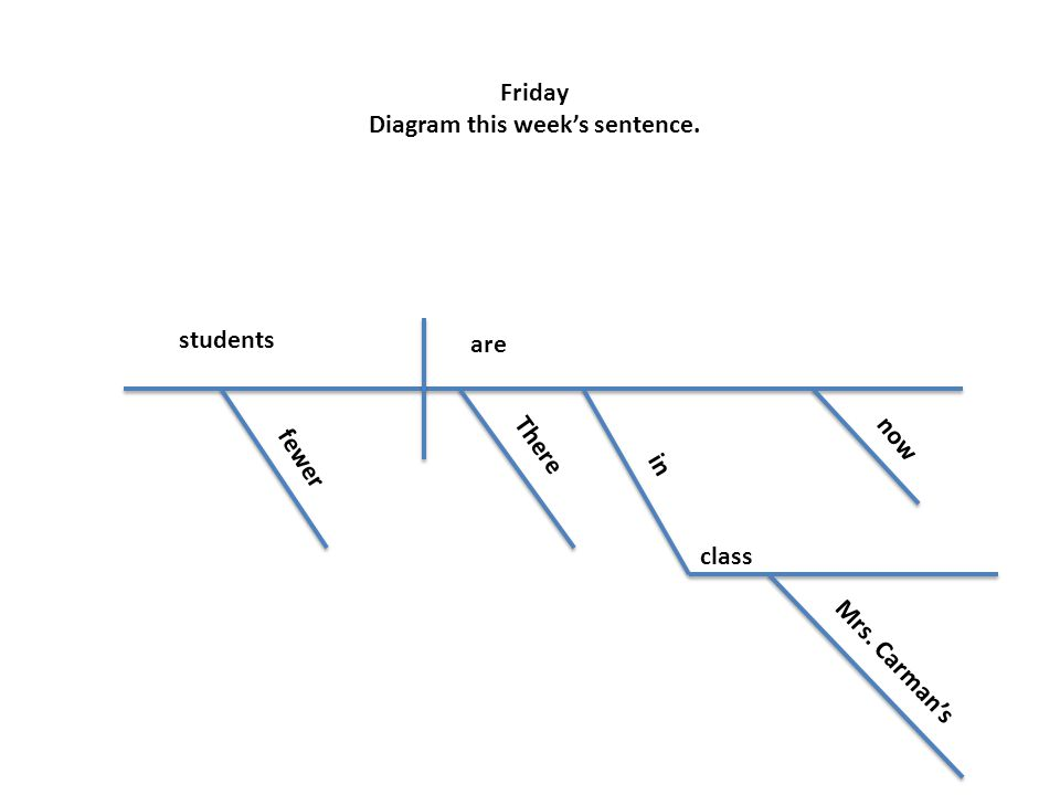 Friday Diagram this week's sentence. students are fewer There in now class Mrs. Carman's