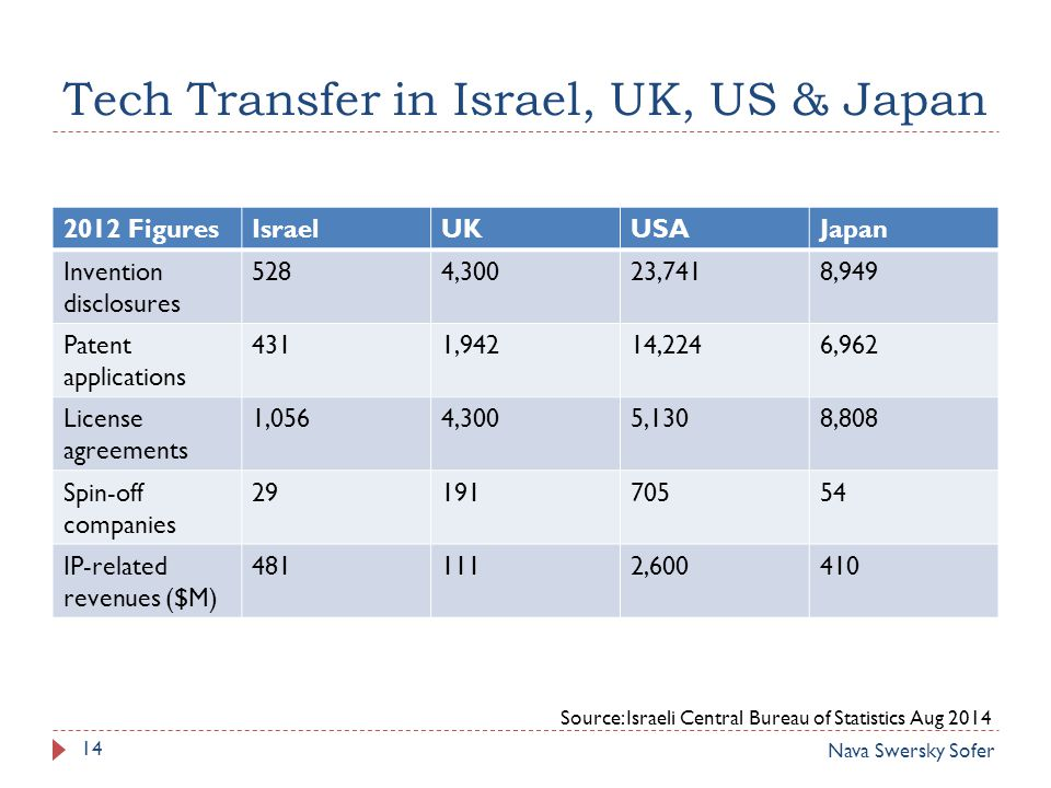 Tech Transfer in Israel, UK, US & Japan 2012 FiguresIsraelUKUSAJapan Invention disclosures 5284,30023,7418,949 Patent applications 4311,94214,2246,962 License agreements 1,0564,3005,1308,808 Spin-off companies IP-related revenues ($M) , Source: Israeli Central Bureau of Statistics Aug 2014 Nava Swersky Sofer 14