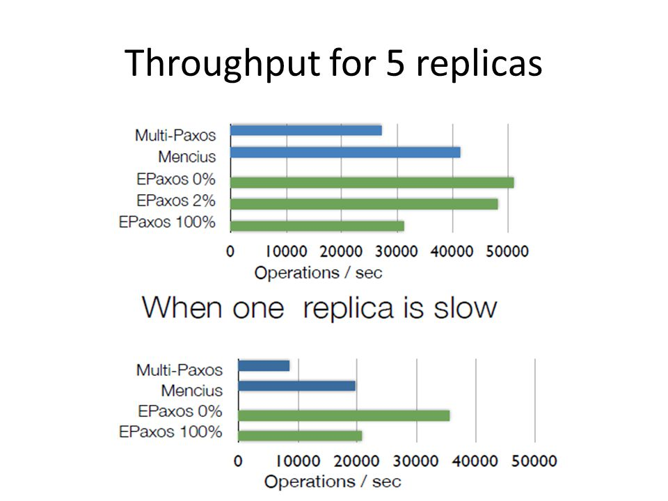 Throughput for 5 replicas