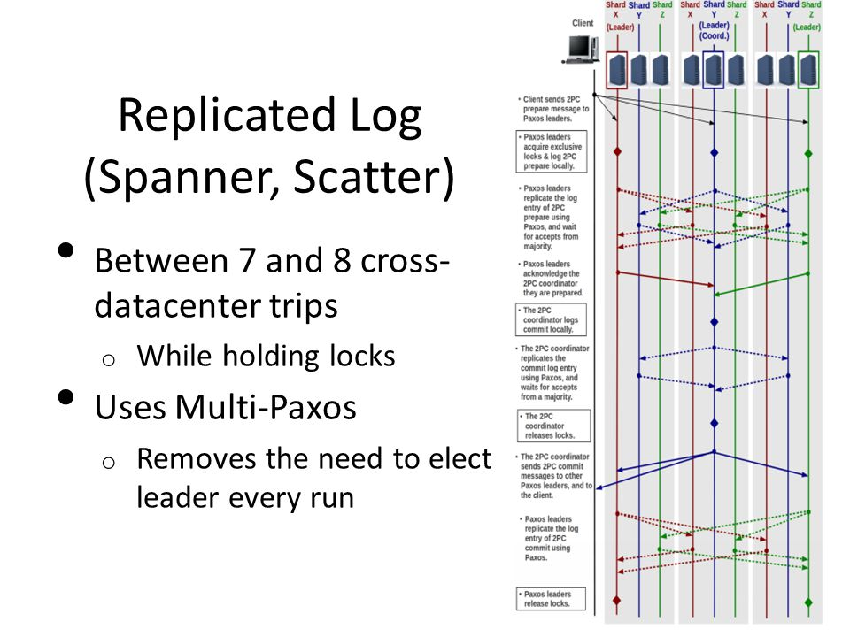 Replicated Log (Spanner, Scatter) Between 7 and 8 cross- datacenter trips o While holding locks Uses Multi-Paxos o Removes the need to elect leader every run
