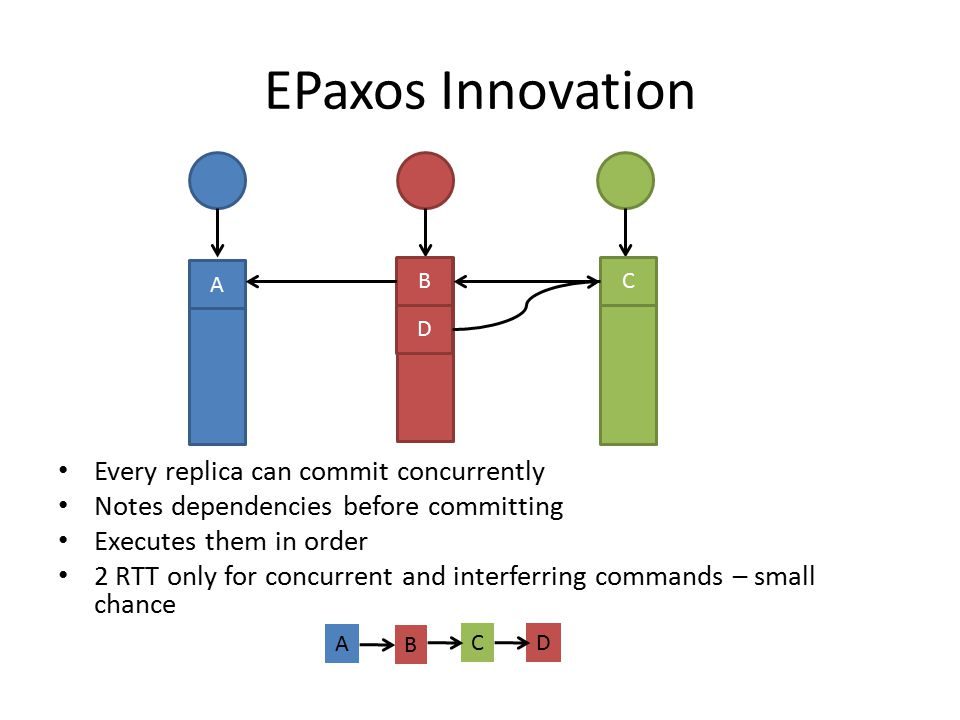 EPaxos Innovation Every replica can commit concurrently Notes dependencies before committing Executes them in order 2 RTT only for concurrent and interferring commands – small chance A B D C A B CD