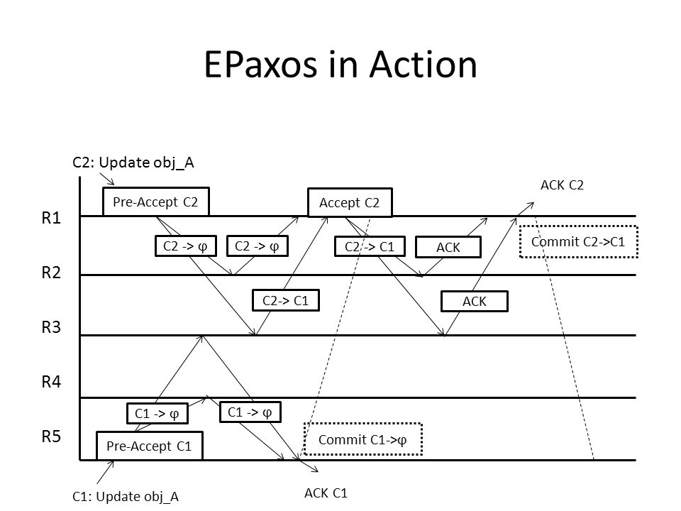 Comparisons Replicated Log Requires reads from Paxos leader, which is arbitrarily far from client Re-electing leader can take entire seconds(!) 7-8 Cross Datacenter Trips Replicated Commit Only requires majority of replicas at different datacenters up and running Once majority respond, any further communication is done behind the scenes 2-4 Cross Datacenter Trips o 6-7 fewer trips total while holding locks