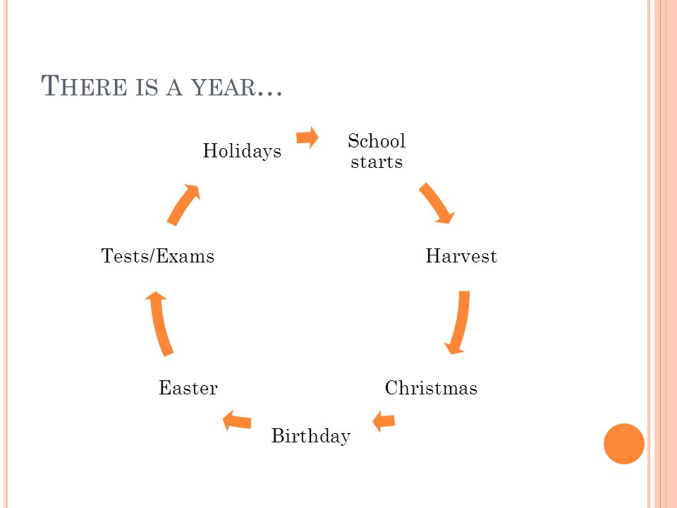 T HERE IS A YEAR … School starts Harvest Christmas Birthday Easter Tests/Exams Holidays