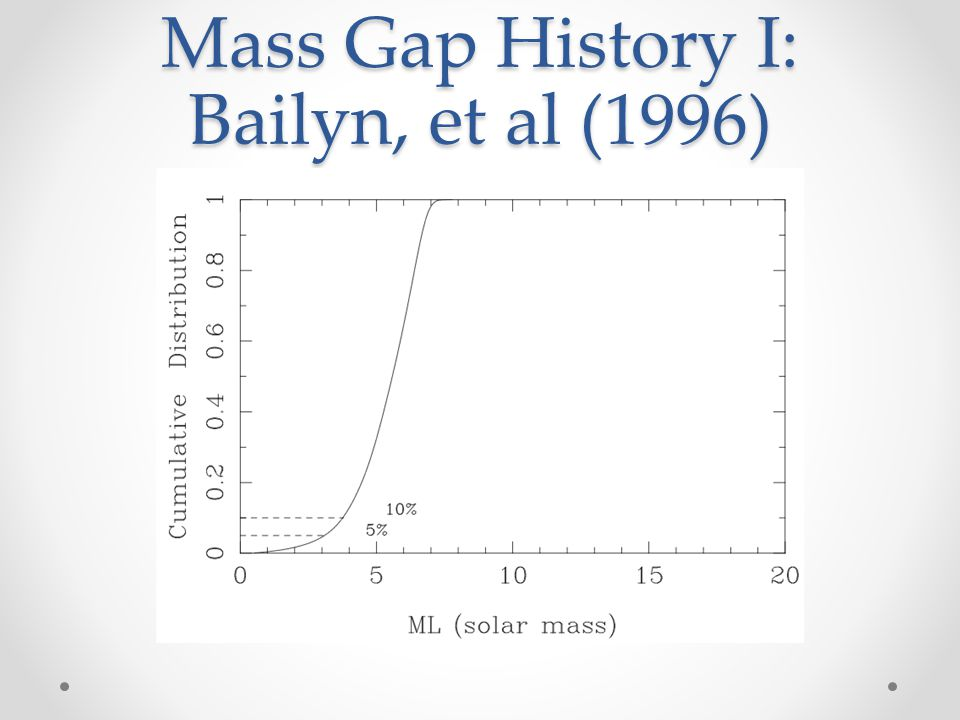 Mass Gap History I: Bailyn, et al (1996)