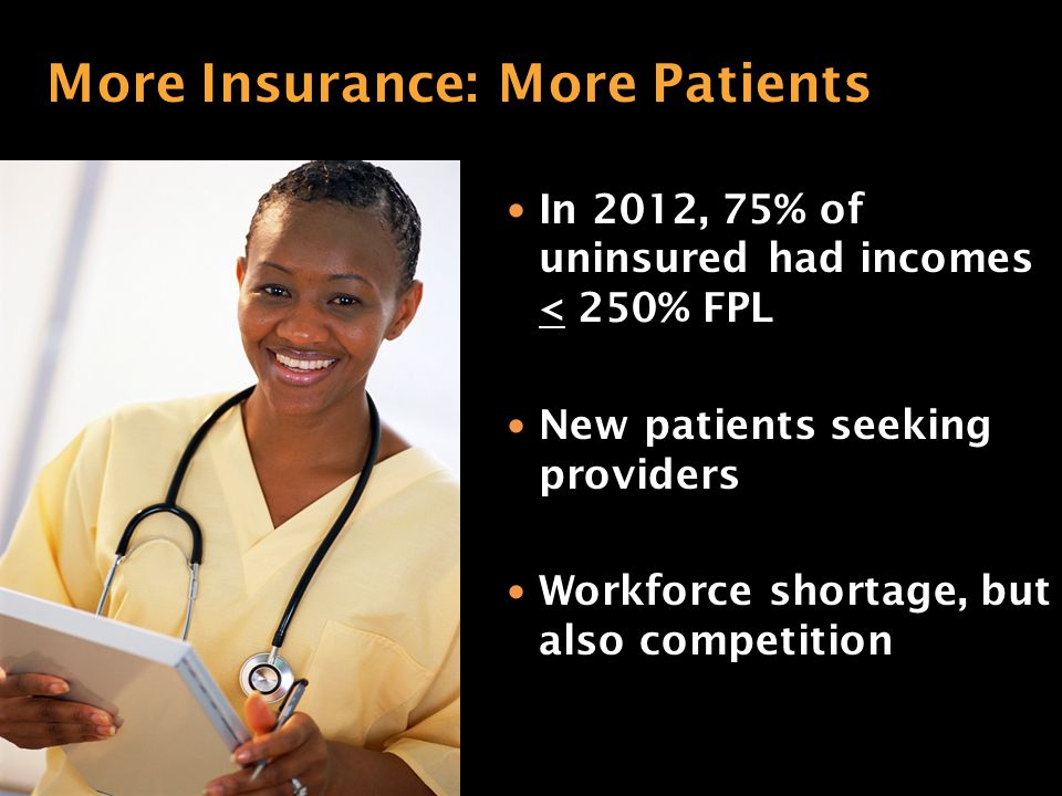 In 2012, 75% of uninsured had incomes < 250% FPL New patients seeking providers Workforce shortage, but also competition More Insurance: More Patients