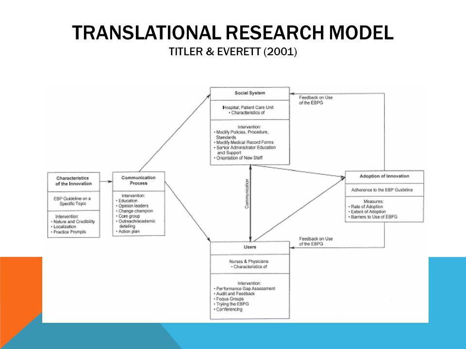 TRANSLATIONAL RESEARCH MODEL TITLER & EVERETT (2001)