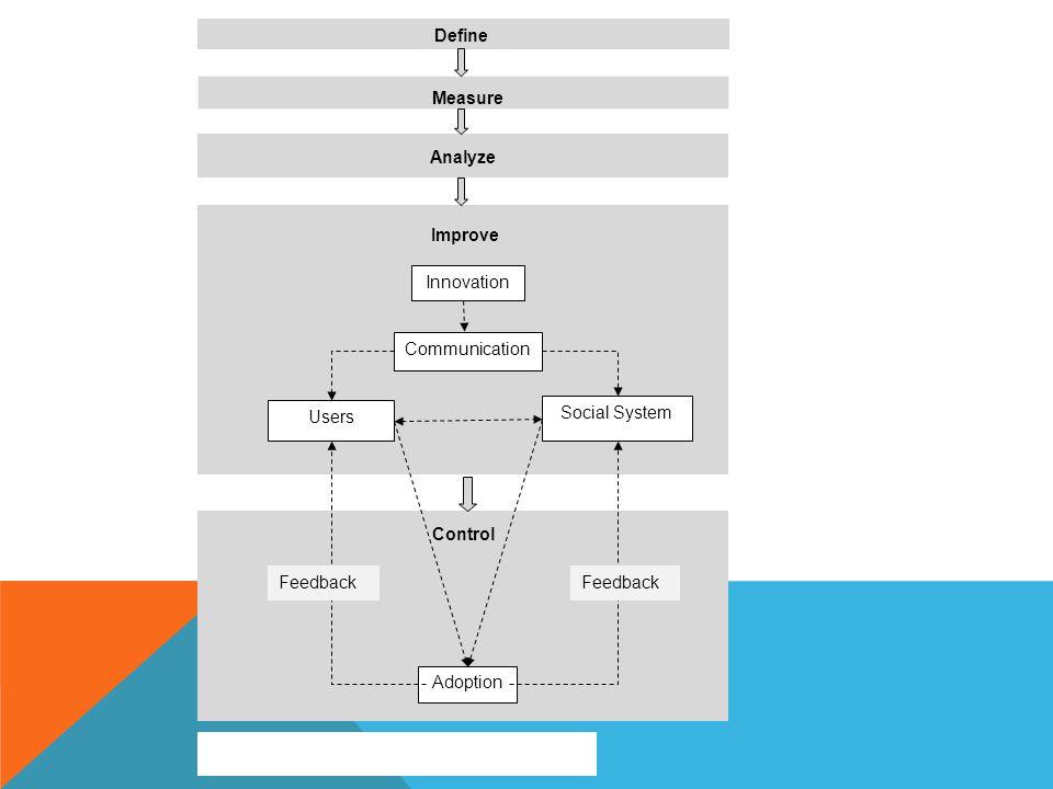Define Measure Analyze Improve Innovation Communication Social System Users Control Adoption Feedback