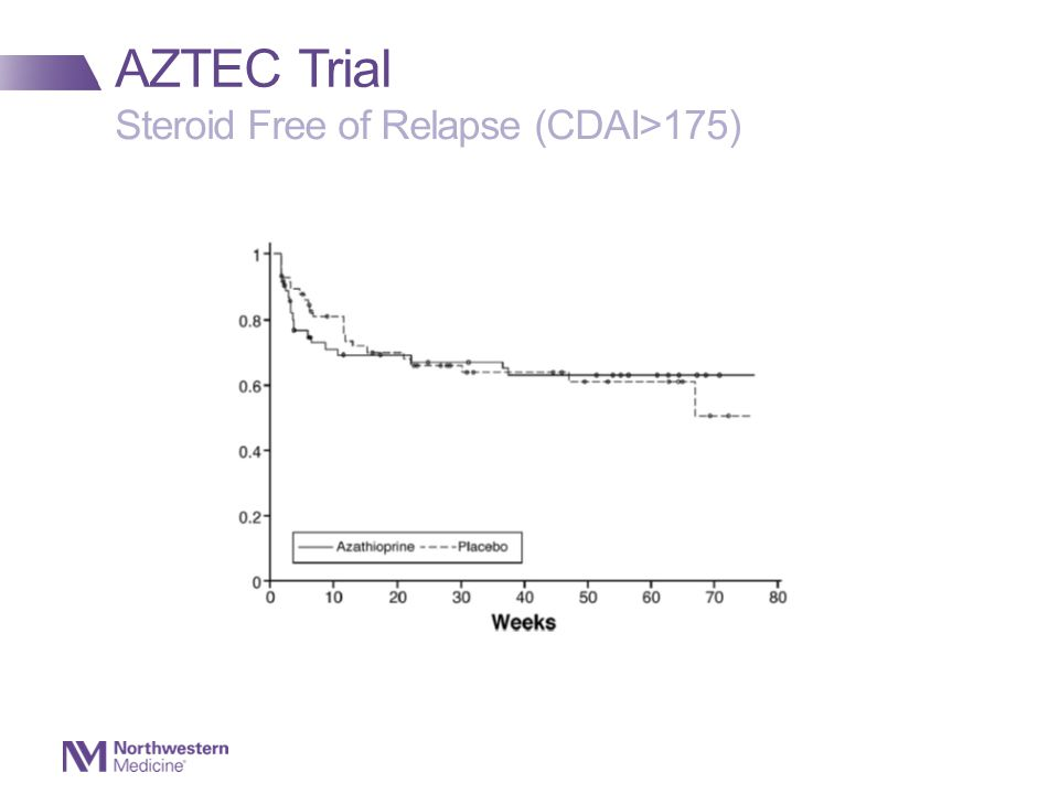 AZTEC Trial Steroid Free of Relapse (CDAI>175)