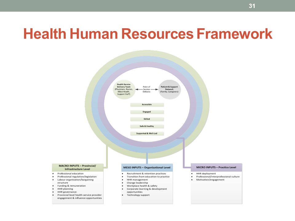 Health Human Resources Framework 31