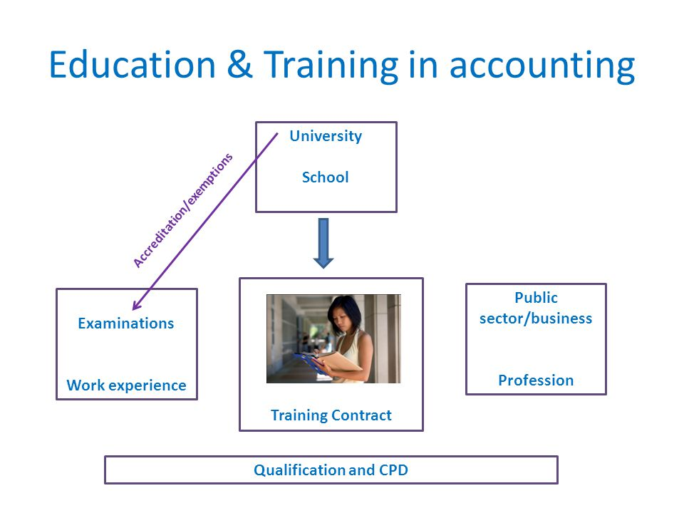 Education & Training in accounting Public sector/business Profession Examinations Work experience University School Training Contract Accreditation/exemptions Qualification and CPD