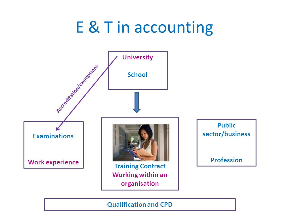 E & T in accounting Public sector/business Profession Examinations Work experience University School Training Contract Working within an organisation Accreditation/exemptions Qualification and CPD