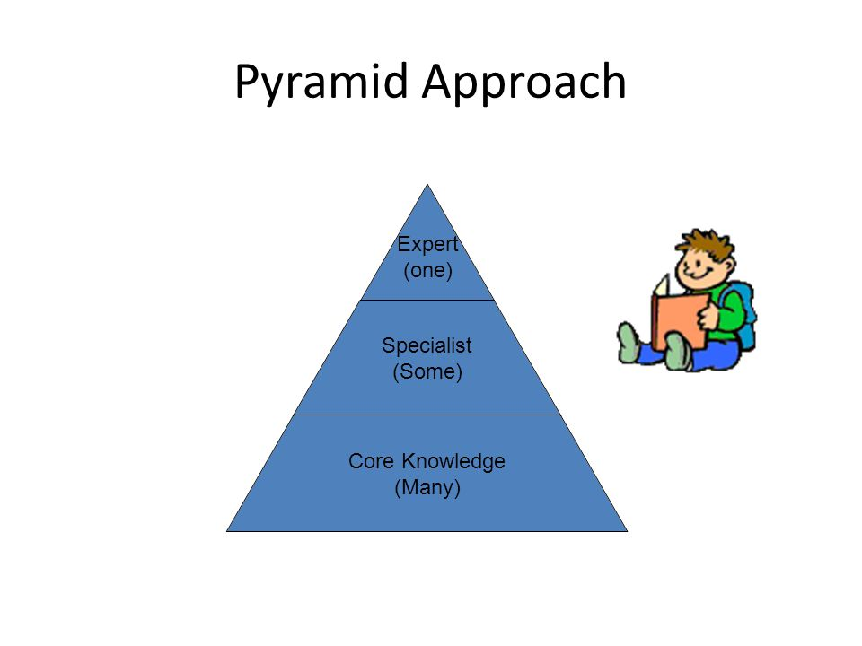 Expert (one) Specialist (Some) Core Knowledge (Many) Pyramid Approach