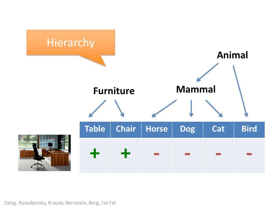 Deng, Russakovsky, Krause, Bernstein, Berg, Fei-Fei TableChairHorseDogCatBird ++---- Furniture Mammal Animal Hierarchy