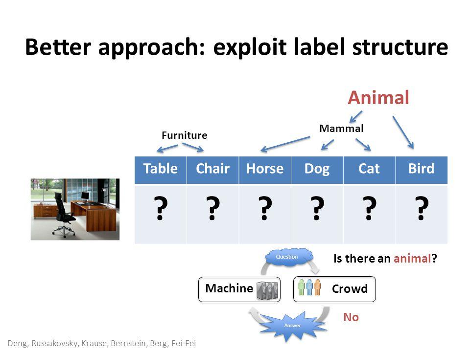 Deng, Russakovsky, Krause, Bernstein, Berg, Fei-Fei TableChairHorseDogCatBird ?????? Answer Question Machine Crowd Is there an animal? No Furniture Ma