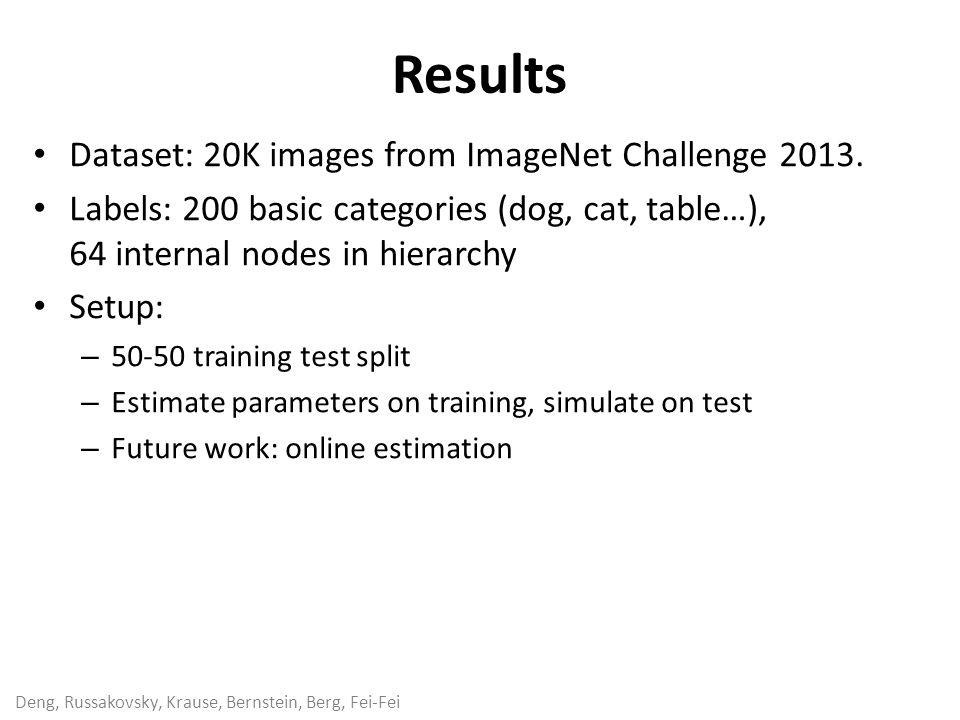 Deng, Russakovsky, Krause, Bernstein, Berg, Fei-Fei Dataset: 20K images from ImageNet Challenge 2013. Labels: 200 basic categories (dog, cat, table…),