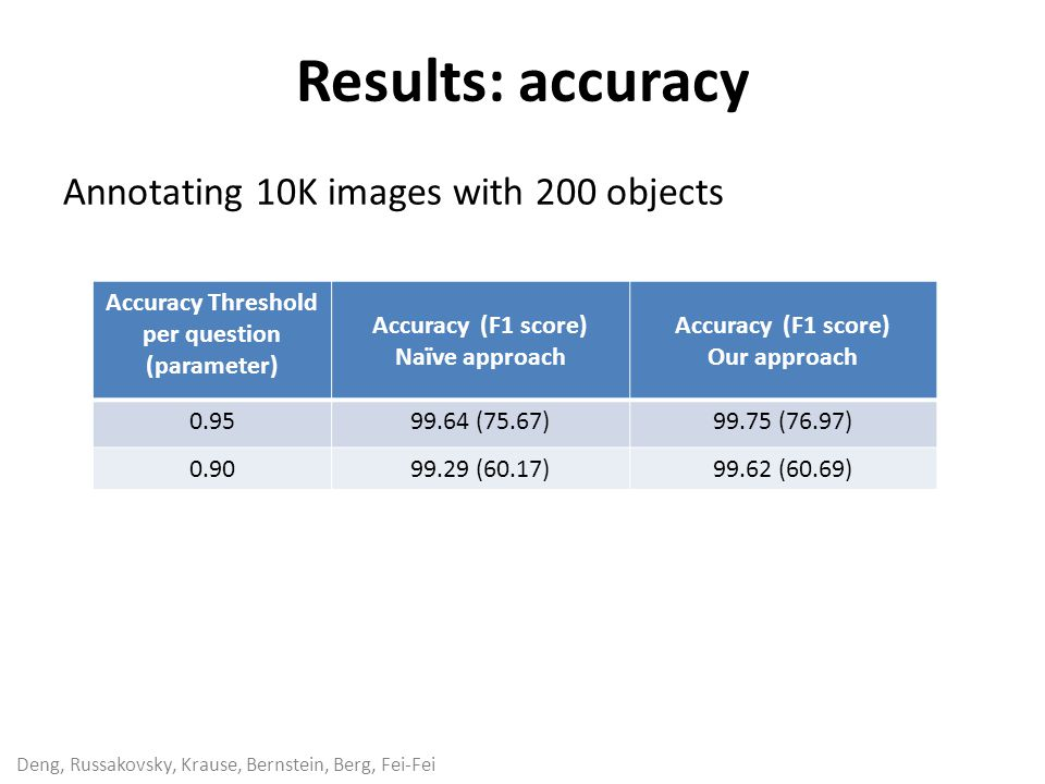 Deng, Russakovsky, Krause, Bernstein, Berg, Fei-Fei Results: accuracy Accuracy Threshold per question (parameter) Accuracy (F1 score) Naïve approach Accuracy (F1 score) Our approach 0.9599.64 (75.67)99.75 (76.97) 0.9099.29 (60.17)99.62 (60.69) Annotating 10K images with 200 objects