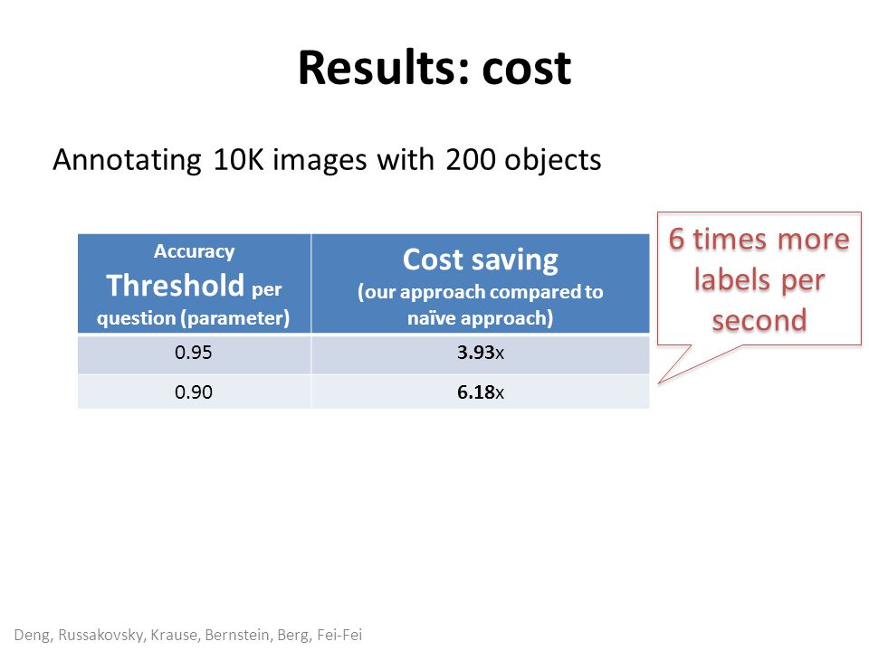 Deng, Russakovsky, Krause, Bernstein, Berg, Fei-Fei Results: cost Accuracy Threshold per question (parameter) Cost saving (our approach compared to naïve approach) 0.953.93x 0.906.18x Annotating 10K images with 200 objects 6 times more labels per second