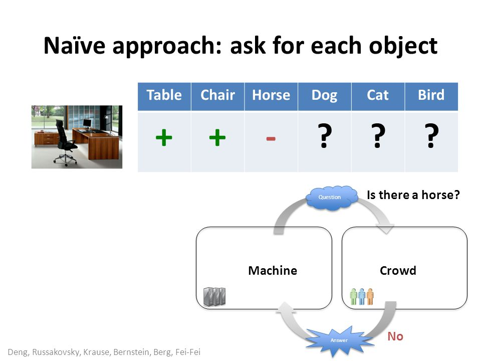 Deng, Russakovsky, Krause, Bernstein, Berg, Fei-Fei Naïve approach: ask for each object cost: estimation: use the crowd-machine diagram show UI.