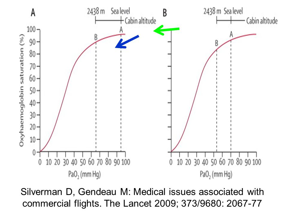 Silverman D, Gendeau M: Medical issues associated with commercial flights. The Lancet 2009; 373/9680: 2067-77