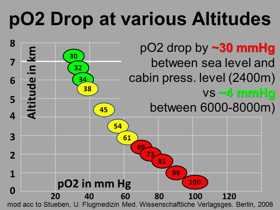 pO2 Drop at various Altitudes 8 7 6 5 4 3 2 1 0 30 32 34 38 45 54 61 69 73 81 89 100 20 406080100120 Altitude in km pO2 in mm Hg ~30 mmHg pO2 drop by