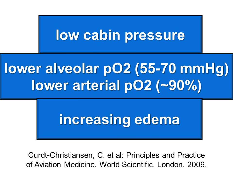 low cabin pressure lower alveolar pO2 (55-70 mmHg) lower arterial pO2 (~90%) Curdt-Christiansen, C. et al: Principles and Practice of Aviation Medicin
