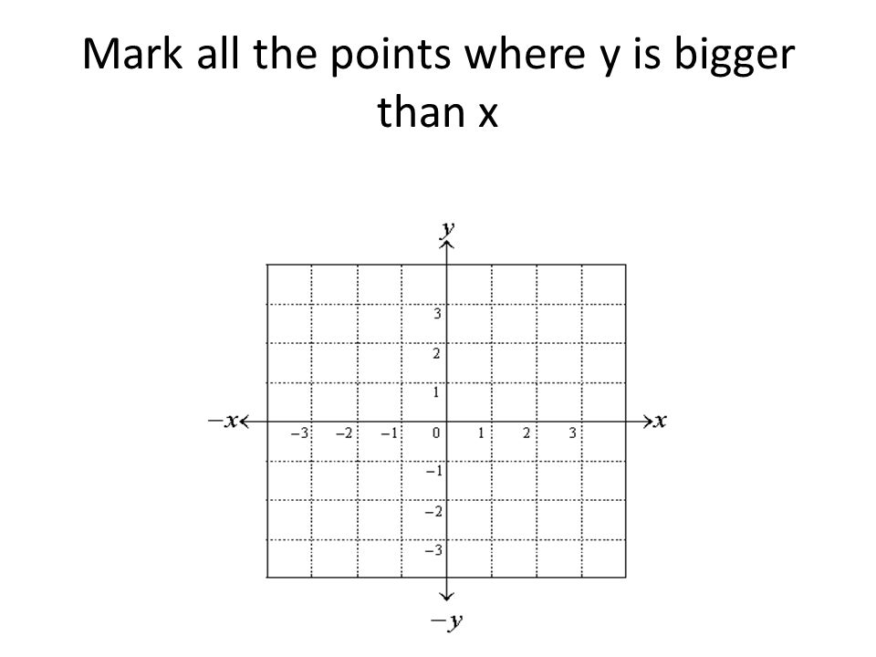 Mark all the points where y is bigger than x