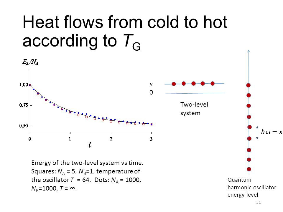 Heat flows from cold to hot according to T G 31 Energy of the two-level system vs time.