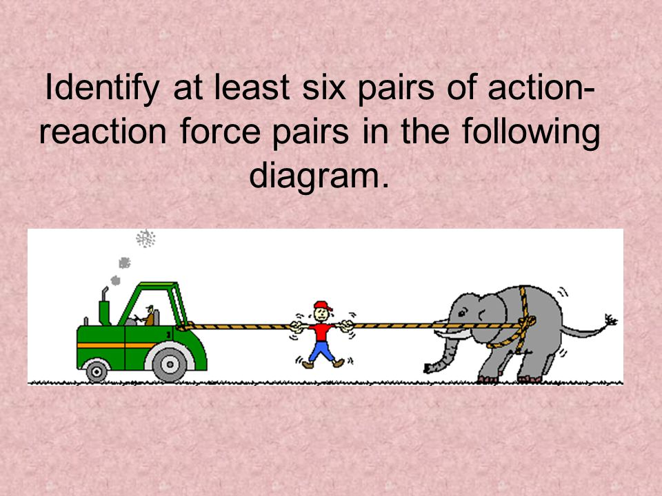 Identify at least six pairs of action- reaction force pairs in the following diagram.