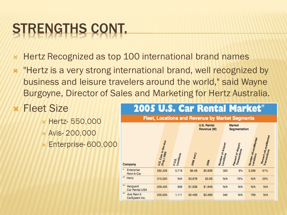  Hertz Recognized as top 100 international brand names 