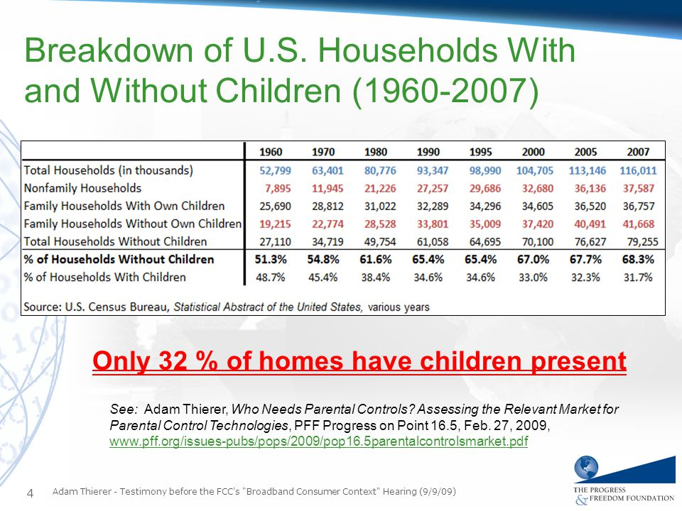 Breakdown of U.S. Households With and Without Children (1960-2007) Adam Thierer - Testimony before the FCC's