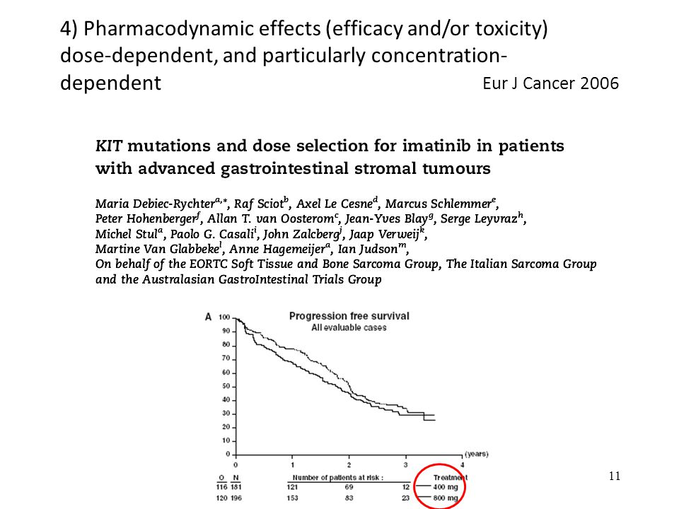 Eur J Cancer 2006 11 4) Pharmacodynamic effects (efficacy and/or toxicity) dose-dependent, and particularly concentration- dependent
