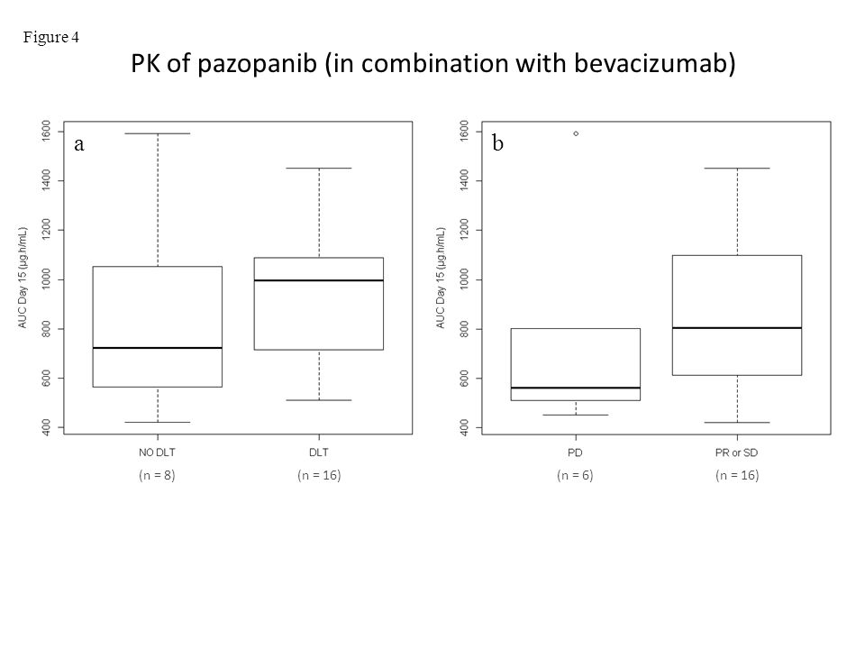 (n = 6)(n = 16) (n = 8) ab Figure 4 PK of pazopanib (in combination with bevacizumab)