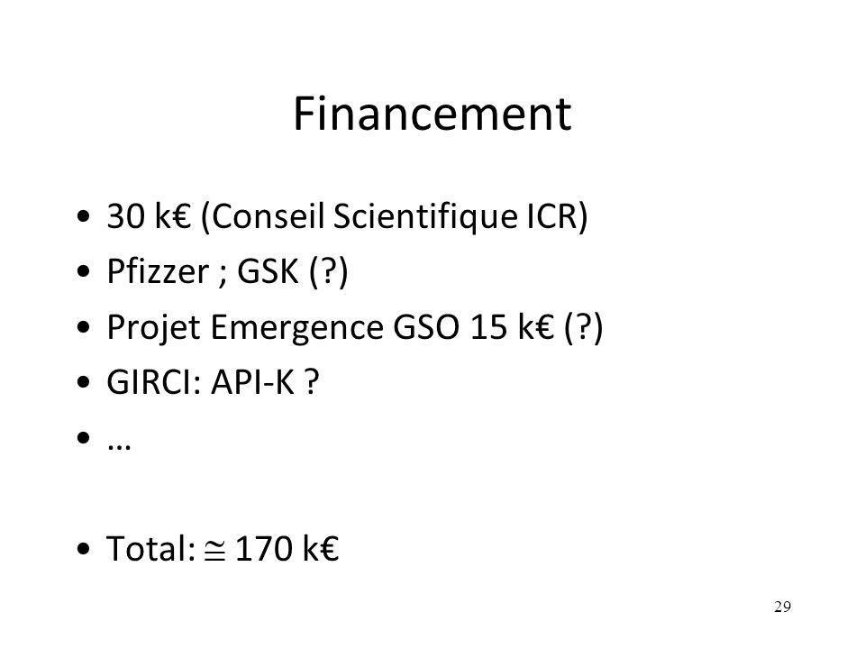 Financement 30 k€ (Conseil Scientifique ICR) Pfizzer ; GSK (?) Projet Emergence GSO 15 k€ (?) GIRCI: API-K .