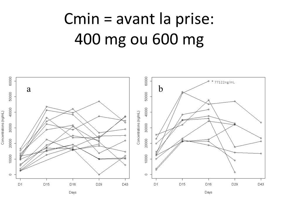 Cmin = avant la prise: 400 mg ou 600 mg 8 * 77122ng/mL ab